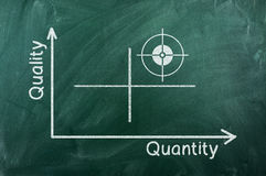 Quality  quantity  diagram. Quality-quantity  graph writhen  on green chalkboard Royalty Free Stock Image