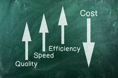 Quality ,speed, efficiency up Cost down royalty free stock photography