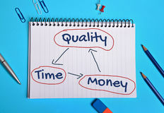 Quality Time  and Money balance Stock Photos