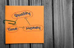 Quality Time Money word Royalty Free Stock Photos