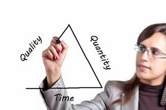Quality versus Quantity versus Time (or Money). Business Woman draws the triangle that represent the Quality vs Quantity vs Time Paradigm Stock Photos
