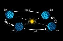 Quatre saisons changeant le plan - hiver, ressort, été, automne, illustration libre de droits