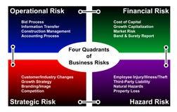 Quatro quadrantes de riscos de negócio Fotografia de Stock