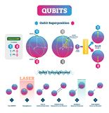 Qubits vector illustration. Infographic with superposition and entanglement. States. Comparison with classical one polarization bit and superposition vector illustration