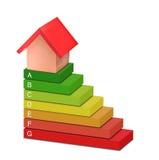 Quelle notation d'énergie peut une maison réaliser Images stock