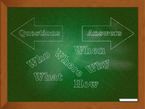 Questions and answers. A framed green chalkboard with chalk drawn arrows labeled questions and answers pointing outward in opposite directions and query related Stock Photos