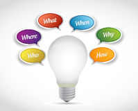 Questions around a idea. marketing concept Stock Image