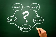 Questions concept on Chalkboard, blackboard, diagram process Royalty Free Stock Photography