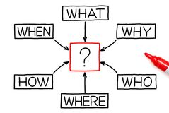 Questions Diagram With Red Marker. Questions flow chart made with marker on white background royalty free stock photography