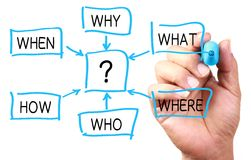 Questions royalty free stock photos