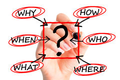 Questions why who when where suggesting procedures or business process. Questions why who when where suggesting procedures or  process inside company Royalty Free Stock Photos