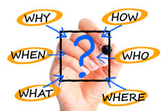 Questions why who when where suggesting procedures or business process. Questions why who when where suggesting procedures or  process inside company Stock Photos