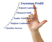 Quicker Service Royalty Free Stock Image
