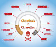 Quit Smoking / Stop Smoking. Info-graphics showing harmful Chemicals in Cigarettes Stock Images