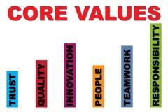 Quite el corazón a los valores libre illustration