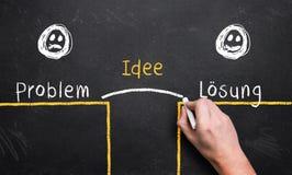 Räcka att beskriva processen för problemlösning med `en för ` för ` för ord`-problemet, `-idéoch `-lösningsi tysk arkivbilder
