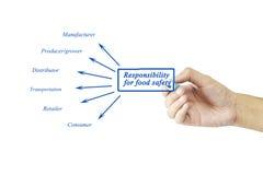 Räcka handstilbeståndsdelen av ansvar för matsäkerhet för busin Royaltyfria Bilder