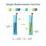 Réaction de déplacement simple - repassez le clou dans la solution de sulfate de cuivre Types de réactions chimiques, partie de 7 Image stock