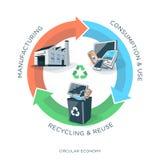 Réutilisation de l'économie circulaire illustration stock