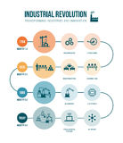 Révolution Industrielle illustration libre de droits