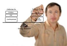 Równowaga między Energetycznym naborem i Energetycznym wydatkiem obraz royalty free