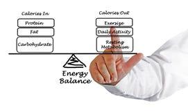 Równowaga między Energetycznym naboru wydatkiem obraz stock