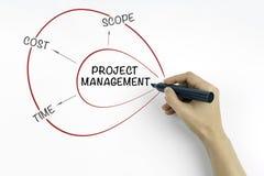 Ręka z markiera writing zarządzania projektem pojęciem Obrazy Royalty Free