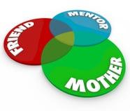 Rôles de relations de Venn Diagram Friend Mentor Special de mère Images stock