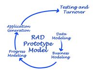 RAD Prototype Model. Components of RAD Prototype Model Royalty Free Stock Images