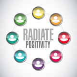Radiate Positivity people sign concept. Illustration design over white Stock Photography