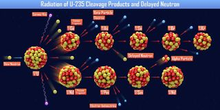 Radiation of U-235 Cleavage Products and Delayed Neutron. 3d illustration Royalty Free Stock Images