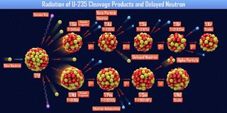Radiation of U-235 Cleavage Products and Delayed Neutron. 3d illustration Royalty Free Stock Photo