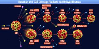 Radiation of U-235 Cleavage Products and Delayed Neutron. 3d illustration Royalty Free Stock Image