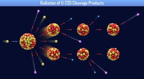 Radiation of U-235 Cleavage Products. 3d illustration Stock Images