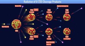 Radiation of U-235 Cleavage Products. 3d illustration Stock Photos