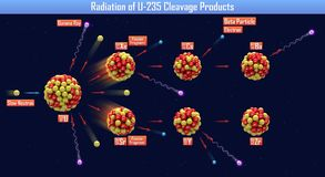 Radiation of U-235 Cleavage Products. 3d illustration Royalty Free Stock Photo