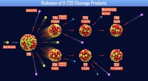 Radiation of U-235 Cleavage Products. 3d illustration Royalty Free Stock Photography