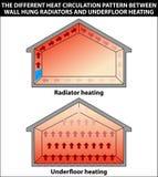 Radiators en vloerverwarming Stock Afbeeldingen