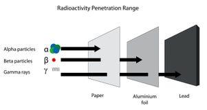 Radioactivity penetration range of alpha, beta and gamma radiati Stock Photo