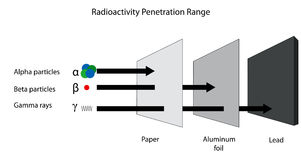 Radioactivity penetration range of alpha, beta and gamma radiati Stock Photo