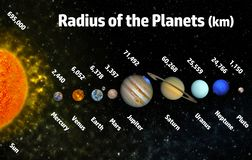 Radius of the planets. Solar system poster with planets their names and radius sizes Elements of this image furnished by NASA vector illustration