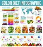 Rainbow diet healthy nutrition infographic royalty free illustration