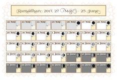 Ramadan kalendarz 2017, 27th Maj Sprawdza daktylowego wybór Zawiera: pości kleszczowy kalendarz, księżyc cykl - fazy, 30 dni Obraz Stock