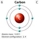 Rappresentazione del diagramma del carbonio dell'elemento Fotografia Stock Libera da Diritti