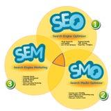 Rappresenti graficamente la mostra del sinergismo di SEO SEM e SMO Fotografia Stock