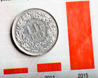 Rate of the Swiss Fra Stock Images