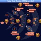 Reacción en cadena de fisión U-235 controlada Imagenes de archivo