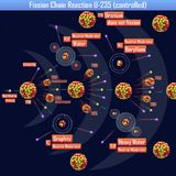 Reacción en cadena de fisión U-235 controlada ilustración del vector