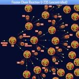 Reacción en cadena de fisión U-235 incontrolada Imágenes de archivo libres de regalías