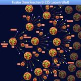 Reacción en cadena de fisión U-235 incontrolada Imagenes de archivo